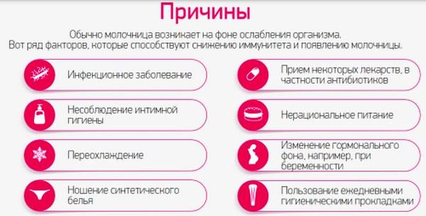 Причины молочница
