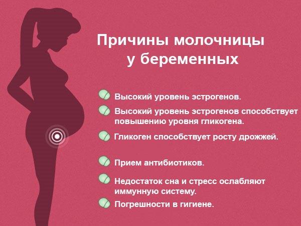 Можно ли заразиться молочницей от мужчины