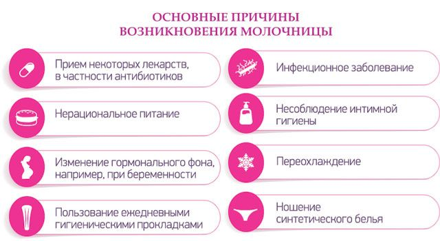 Молочница от антибиотиков - чем лечить у женщин