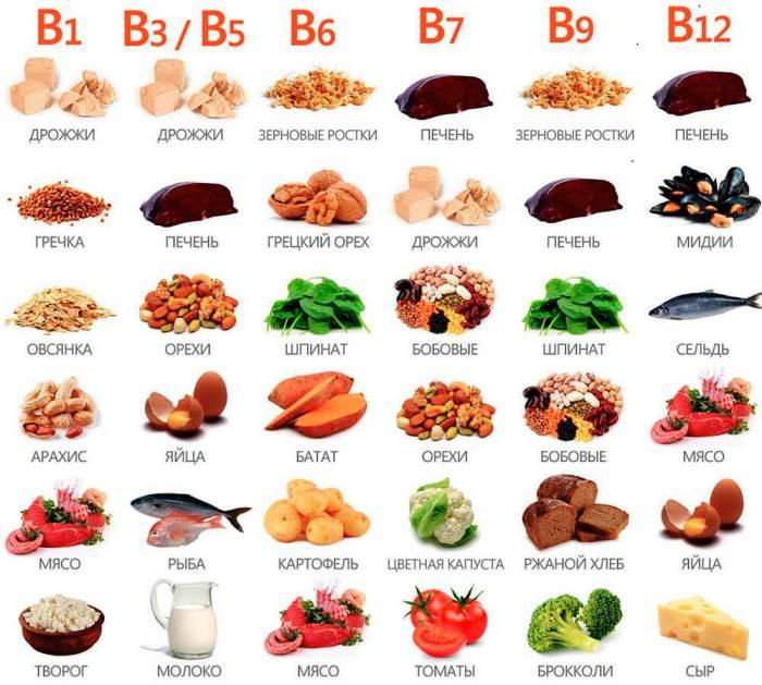 Витамины группы В при эндометриозе